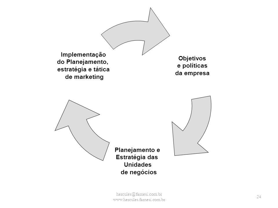 Objetivos e políticas da empresa Planejamento e Estratégia das Unidades de negócios Implementação do Planejamento, estratégia e tática de marketing he
