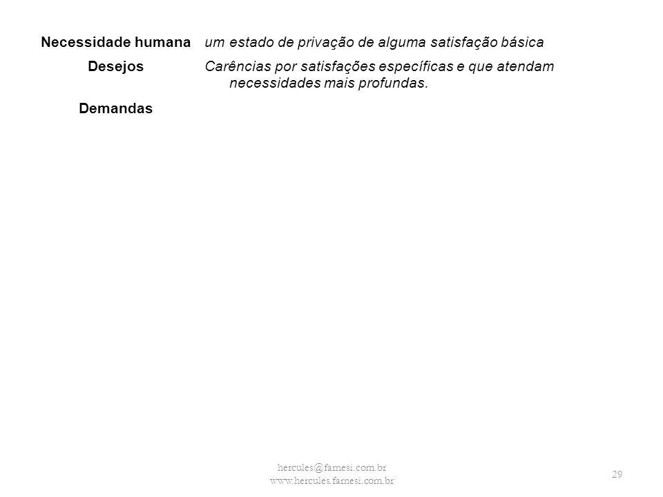 hercules@farnesi.com.br www.hercules.farnesi.com.br Necessidade humanaum estado de privação de alguma satisfação básica DesejosCarências por satisfaçõ