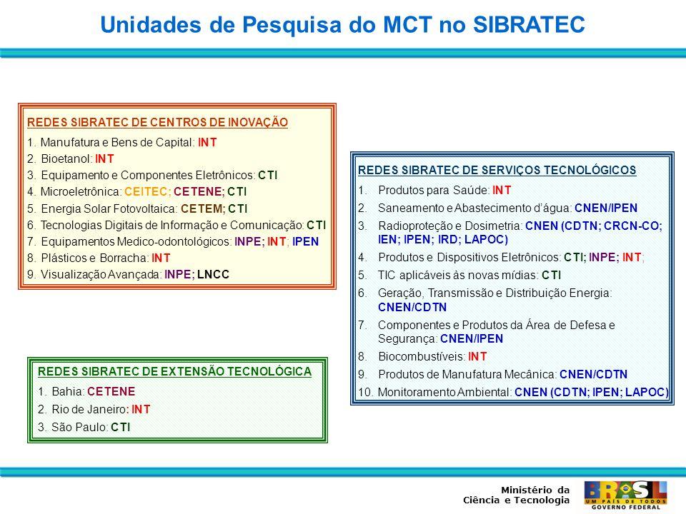 Ministério da Ciência e Tecnologia REDES SIBRATEC DE SERVIÇOS TECNOLÓGICOS 1.Produtos para Saúde: INT 2.Saneamento e Abastecimento dágua: CNEN/IPEN 3.