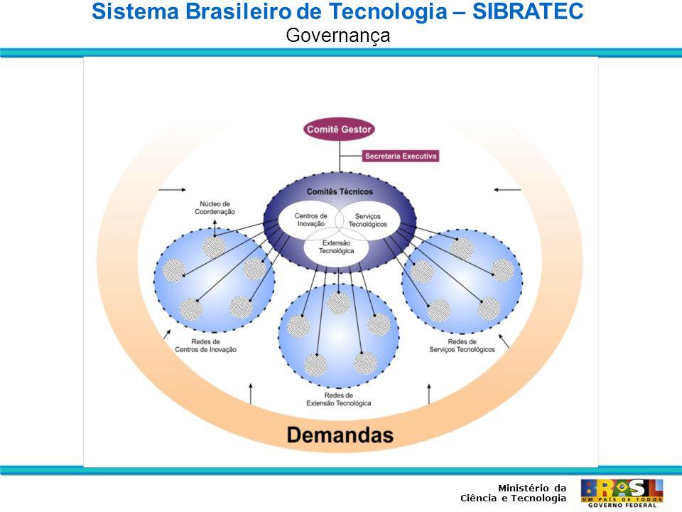 Ministério da Ciência e Tecnologia Sistema Brasileiro de Tecnologia – SIBRATEC Governança