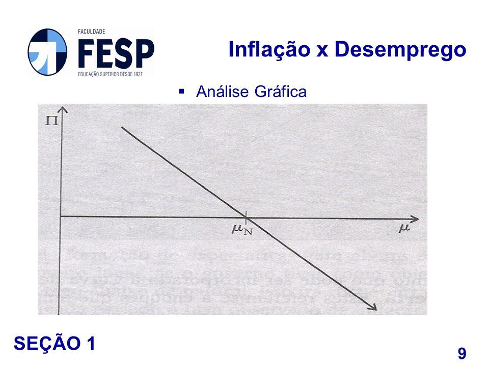 Análise Gráfica Inflação x Desemprego 9 SEÇÃO 1