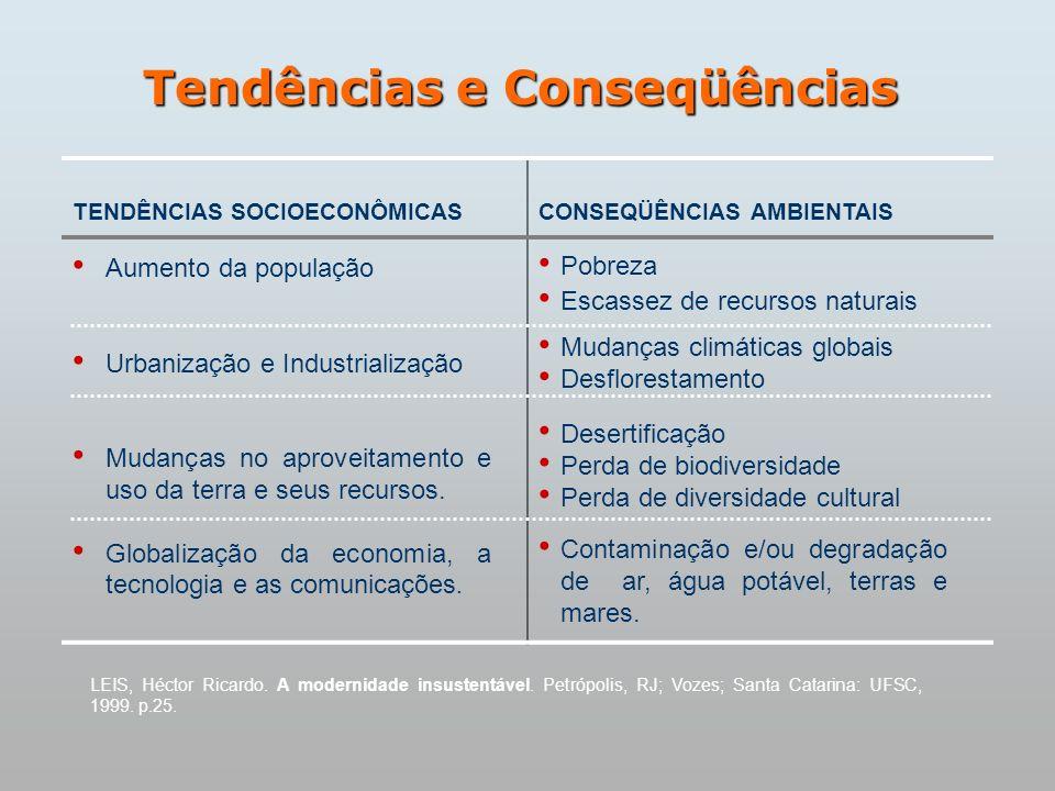 Tendências e Conseqüências LEIS, Héctor Ricardo. A modernidade insustentável. Petrópolis, RJ; Vozes; Santa Catarina: UFSC, 1999. p.25. TENDÊNCIAS SOCI