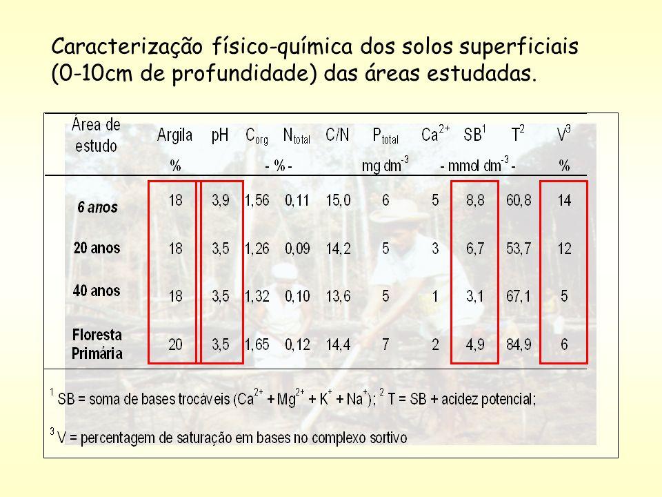 Caracterização físico-química dos solos superficiais (0-10cm de profundidade) das áreas estudadas.