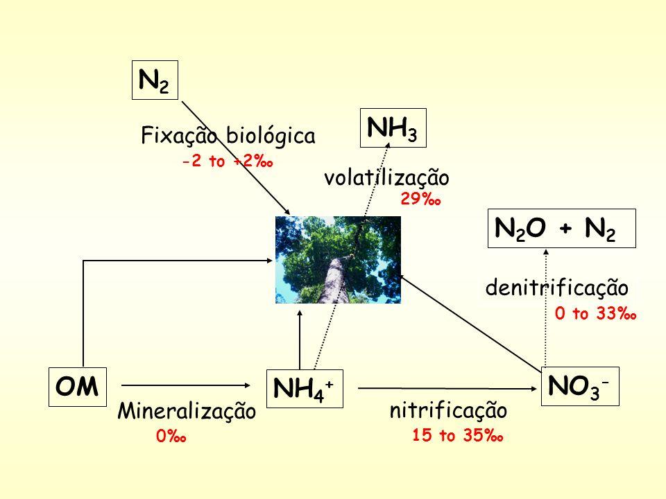 NH 4 + NO 3 - N2N2 OM Mineralização nitrificação N 2 O + N 2 denitrificação Fixação biológica NH 3 volatilização 0 15 to 35 0 to 33 29 -2 to +2
