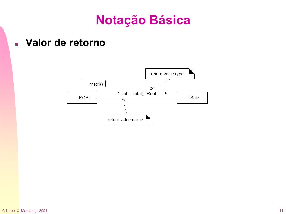 © Nabor C. Mendonça 2001 11 n Valor de retorno Notação Básica 1: tot := total(): Real :POST:Sale msg1() return value type return value name