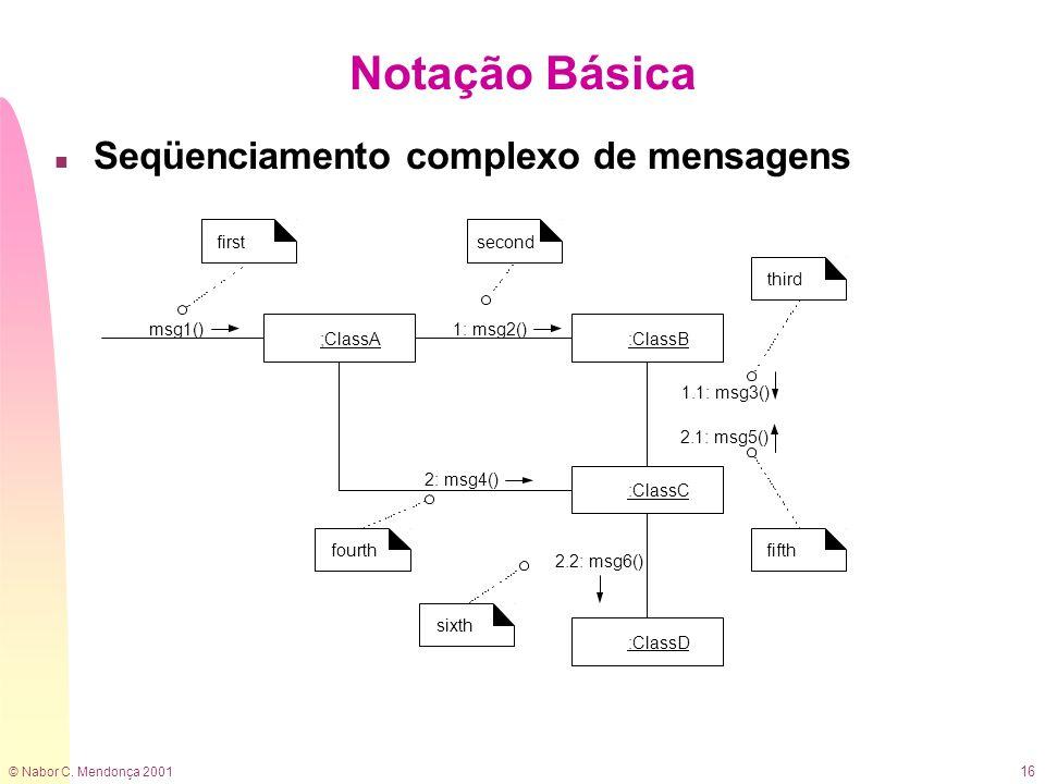 © Nabor C. Mendonça 2001 16 n Seqüenciamento complexo de mensagens Notação Básica