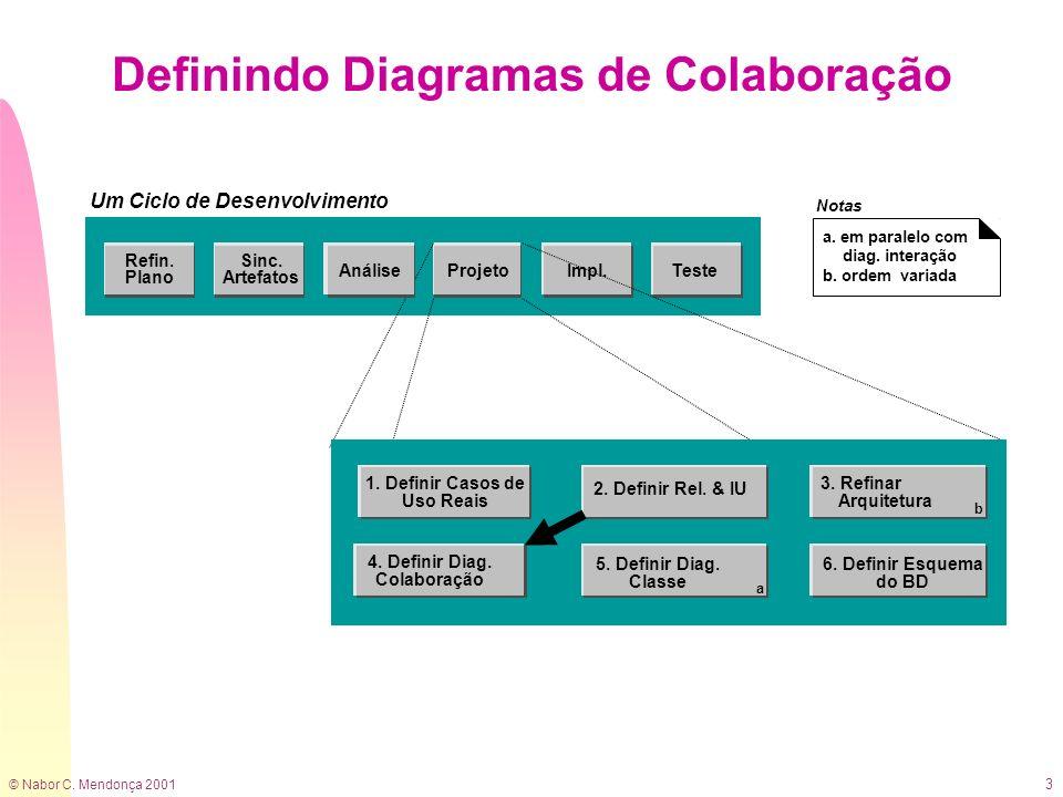 © Nabor C. Mendonça 2001 3 Definindo Diagramas de Colaboração 2. Definir Rel. & IU 4. Definir Diag. Colaboração 5. Definir Diag. Classe a 6. Definir E