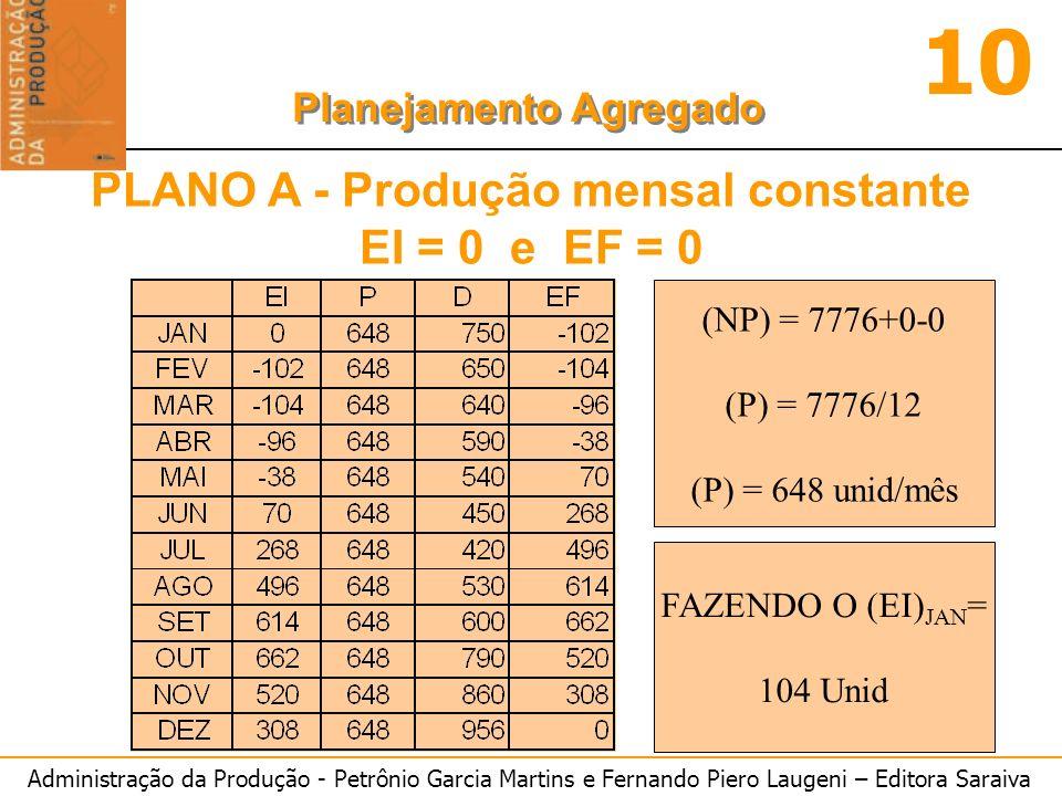 Administração da Produção - Petrônio Garcia Martins e Fernando Piero Laugeni – Editora Saraiva 10 Planejamento Agregado PLANO A - Produção mensal cons