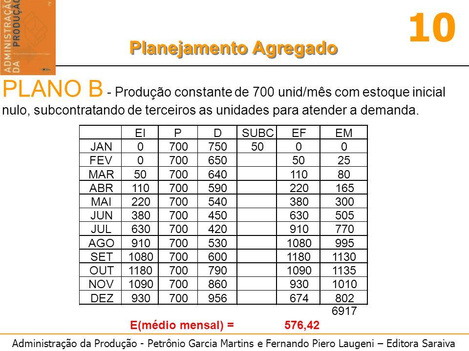 Administração da Produção - Petrônio Garcia Martins e Fernando Piero Laugeni – Editora Saraiva 10 Planejamento Agregado PLANO B - Produção constante d