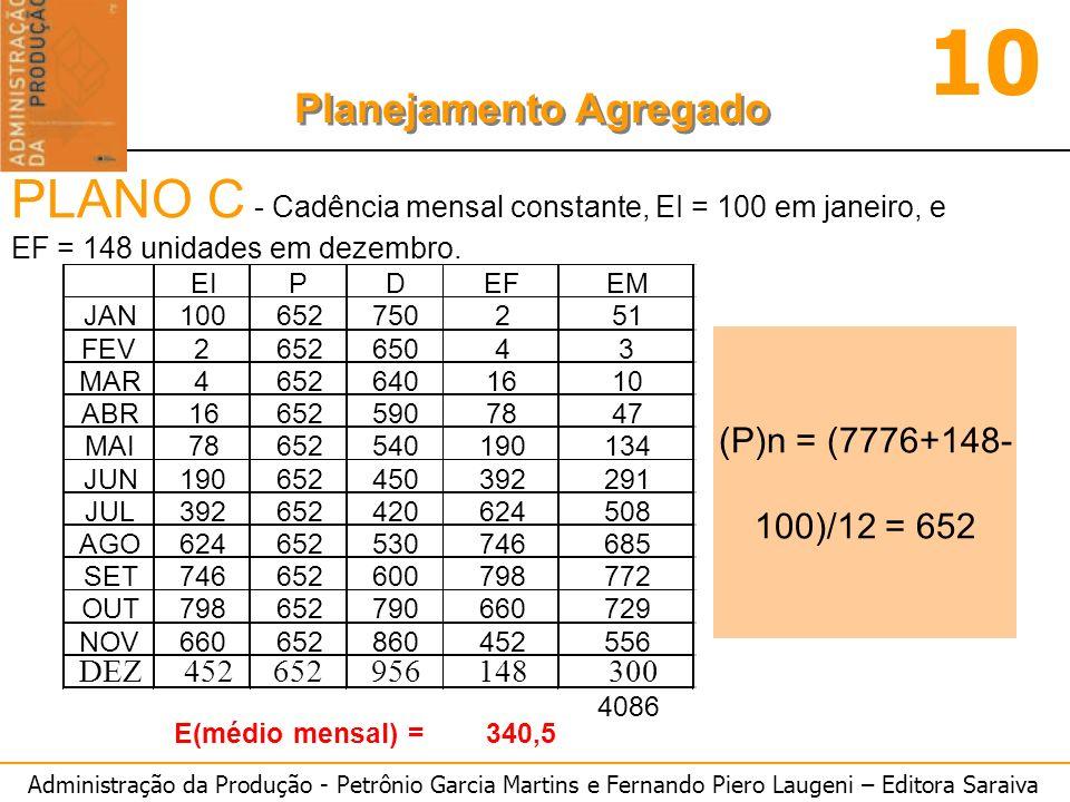Administração da Produção - Petrônio Garcia Martins e Fernando Piero Laugeni – Editora Saraiva 10 Planejamento Agregado (P)n = (7776+148- 100)/12 = 65