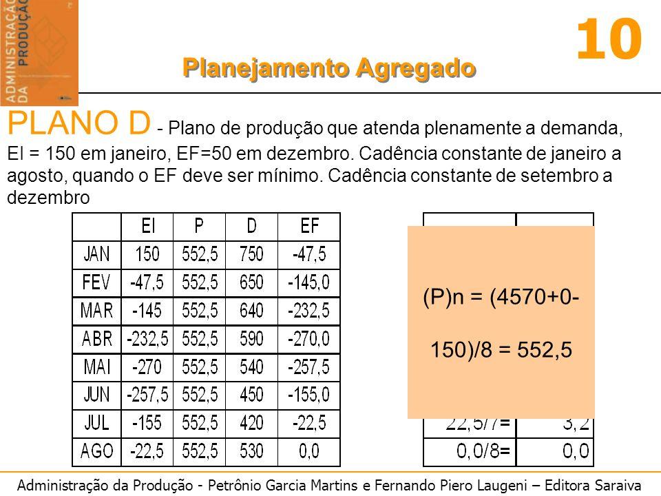 Administração da Produção - Petrônio Garcia Martins e Fernando Piero Laugeni – Editora Saraiva 10 Planejamento Agregado PLANO D - Plano de produção qu