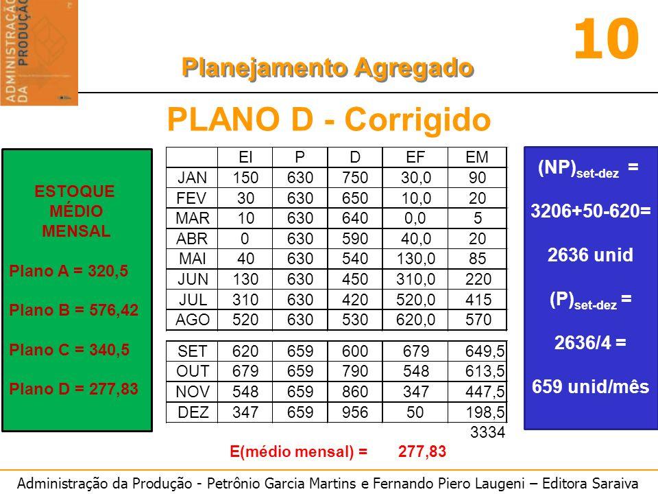 Administração da Produção - Petrônio Garcia Martins e Fernando Piero Laugeni – Editora Saraiva 10 Planejamento Agregado PLANO D - Corrigido (NP) set-d