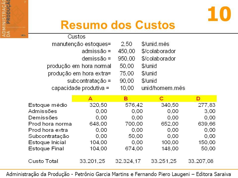 Administração da Produção - Petrônio Garcia Martins e Fernando Piero Laugeni – Editora Saraiva 10 Planejamento Agregado Resumo dos Custos