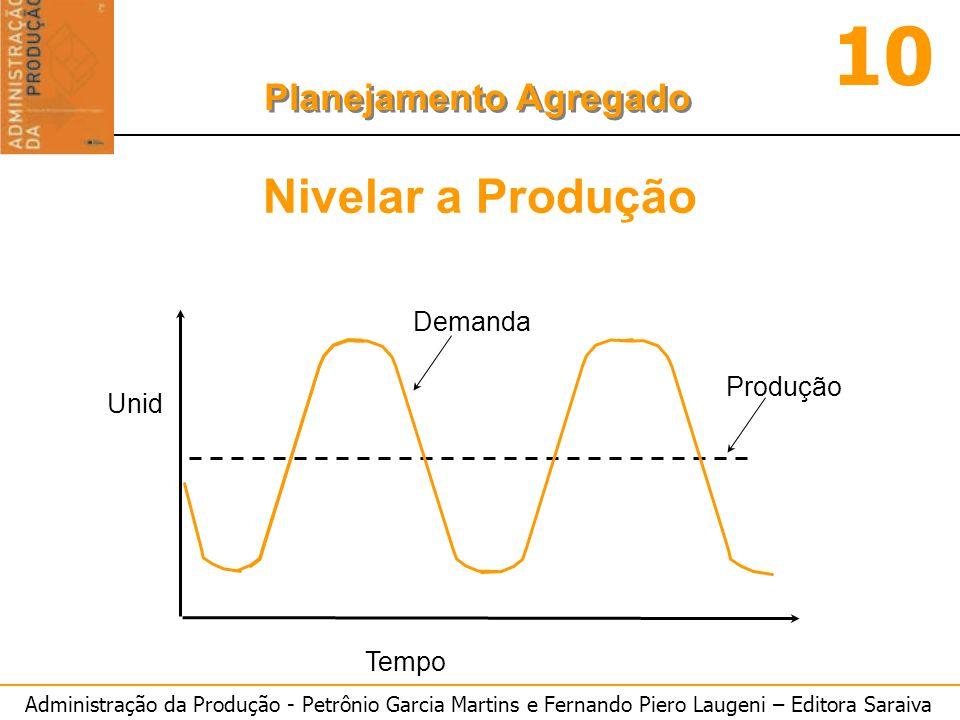 Administração da Produção - Petrônio Garcia Martins e Fernando Piero Laugeni – Editora Saraiva 10 Planejamento Agregado Tempo Produção Demanda Unid Ni