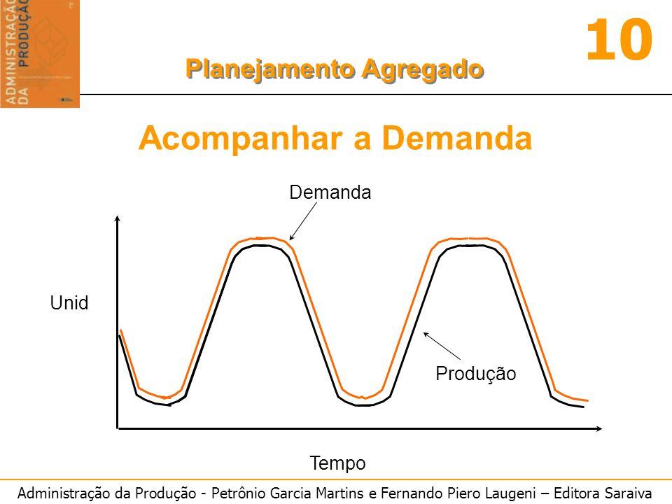 Administração da Produção - Petrônio Garcia Martins e Fernando Piero Laugeni – Editora Saraiva 10 Planejamento Agregado Tempo Unid Produção Demanda Ac