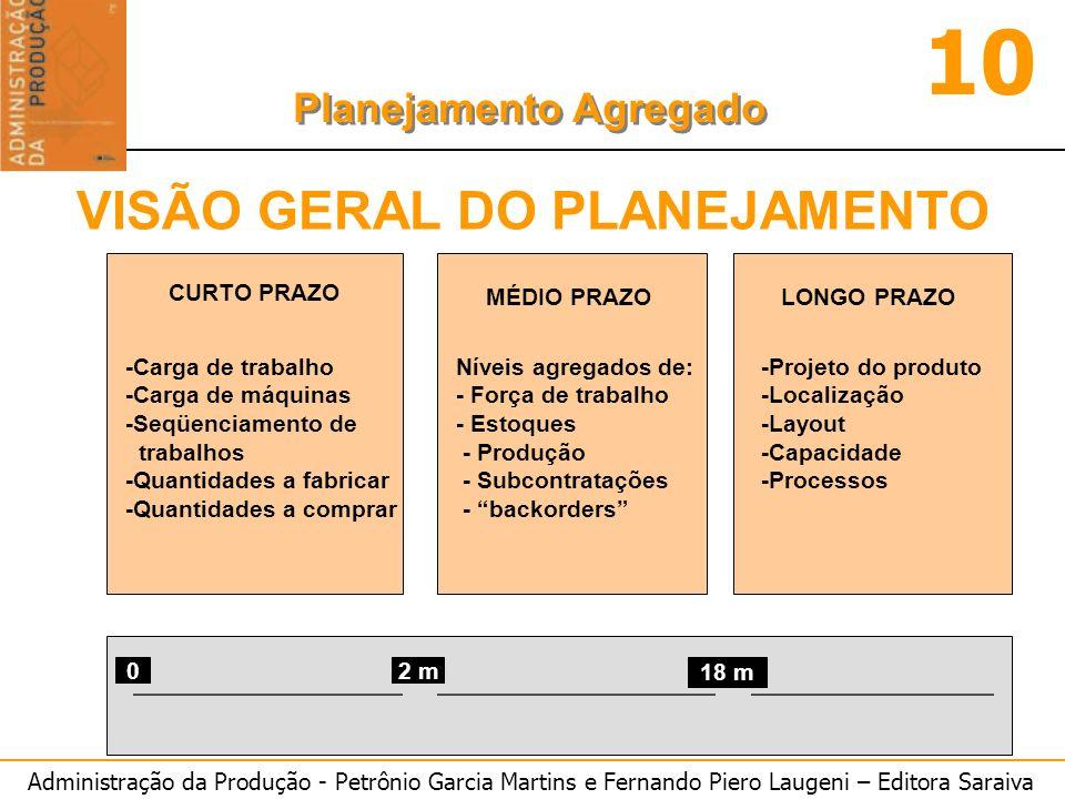 Administração da Produção - Petrônio Garcia Martins e Fernando Piero Laugeni – Editora Saraiva 10 Planejamento Agregado CURTO PRAZO MÉDIO PRAZO LONGO