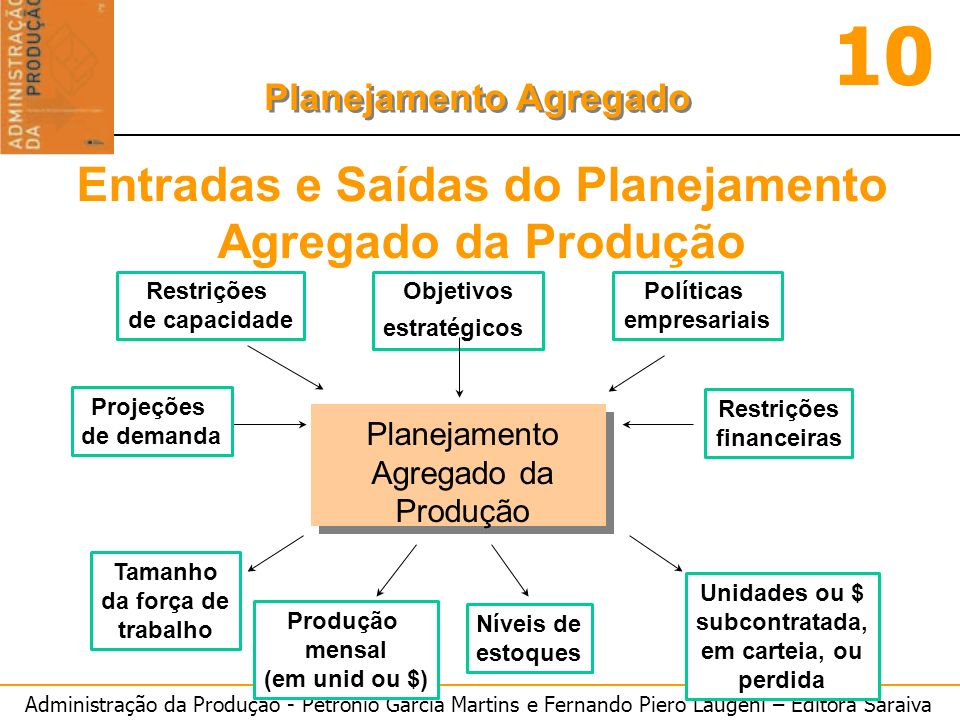 Administração da Produção - Petrônio Garcia Martins e Fernando Piero Laugeni – Editora Saraiva 10 Planejamento Agregado Planejamento Agregado da Produ