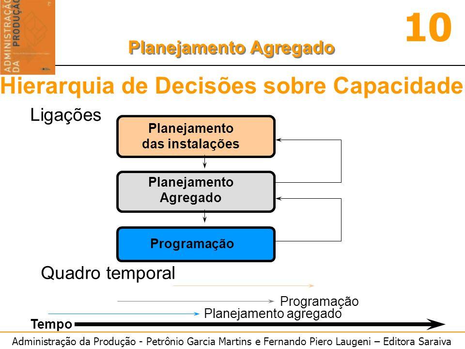 Administração da Produção - Petrônio Garcia Martins e Fernando Piero Laugeni – Editora Saraiva 10 Planejamento Agregado Planejamento das instalações P