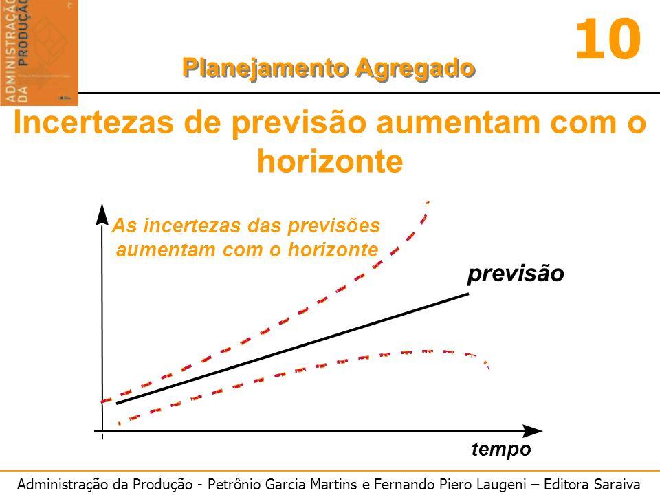 Administração da Produção - Petrônio Garcia Martins e Fernando Piero Laugeni – Editora Saraiva 10 Planejamento Agregado previsão tempo As incertezas d