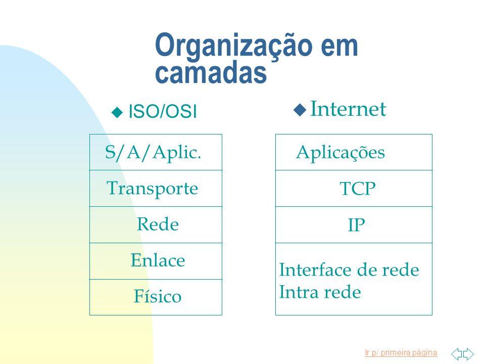 Ir p/ primeira página Organização em camadas u ISO/OSI S/A/Aplic. Transporte Rede Enlace Físico Aplicações Interface de rede Intra rede TCP IP u Inter