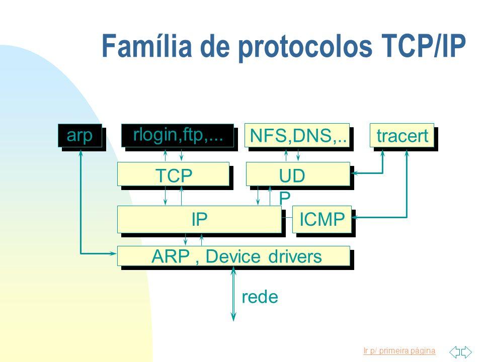 Ir p/ primeira página Família de protocolos TCP/IP ARP, Device drivers IPICMP TCPUD P rlogin,ftp,... NFS,DNS,..tracert arp rede