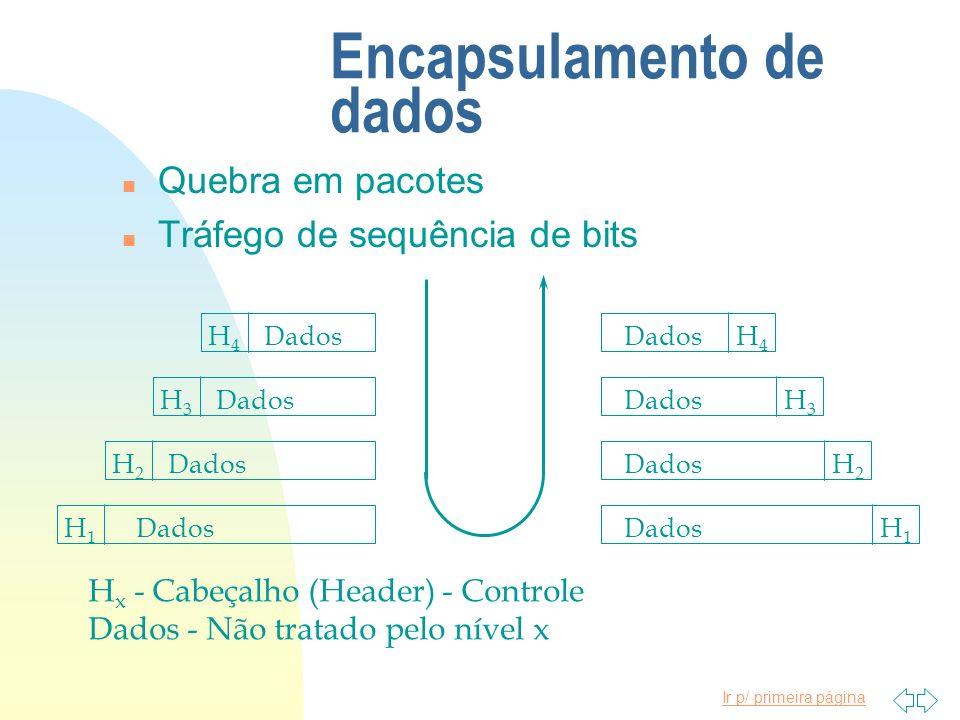 Ir p/ primeira página Encapsulamento de dados n Quebra em pacotes n Tráfego de sequência de bits H1H1 H2H2 H3H3 H4H4 H1H1 H2H2 H3H3 H4H4 Dados H x - C