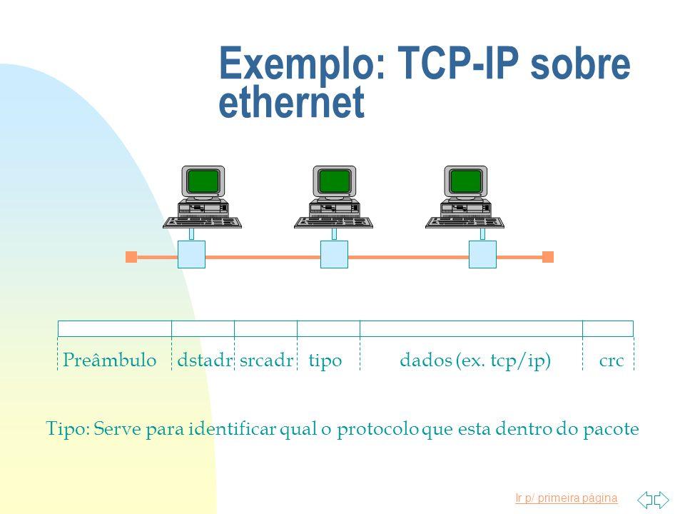 Ir p/ primeira página Exemplo: TCP-IP sobre ethernet Preâmbulodstadrsrcadrtipodados (ex. tcp/ip)crc Tipo: Serve para identificar qual o protocolo que