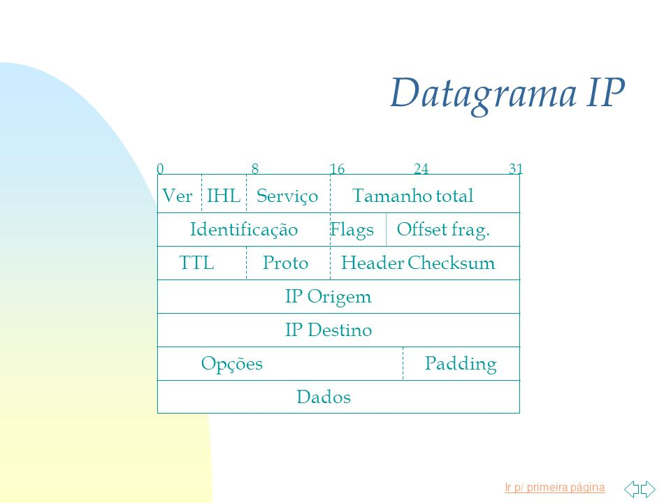 Ir p/ primeira página Datagrama IP 08162431 VerIHLServiçoTamanho total IdentificaçãoFlagsOffset frag. TTLProtoHeader Checksum IP Origem IP Destino Opç
