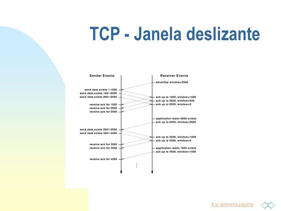 Ir p/ primeira página TCP - Janela deslizante