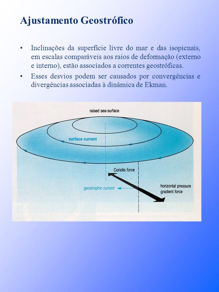 Ajustamento Geostrófico Inclinações da superfície livre do mar e das isopicnais, em escalas comparáveis aos raios de deformação (externo e interno), e