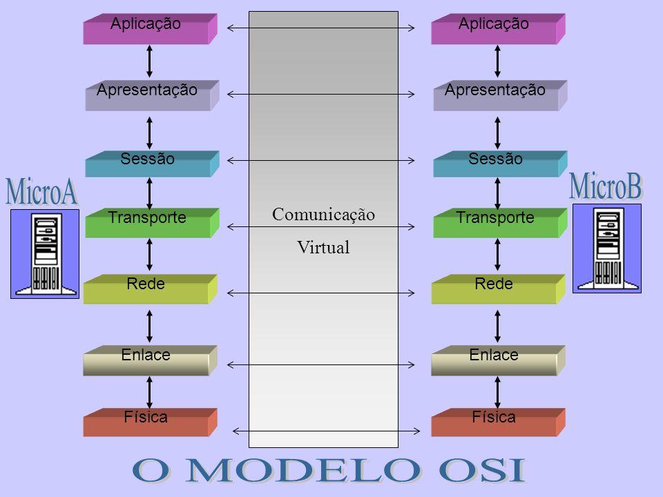 Física Rede Enlace Transporte Sessão Apresentação Aplicação Física Rede Enlace Transporte Sessão Apresentação Aplicação Comunicação Virtual