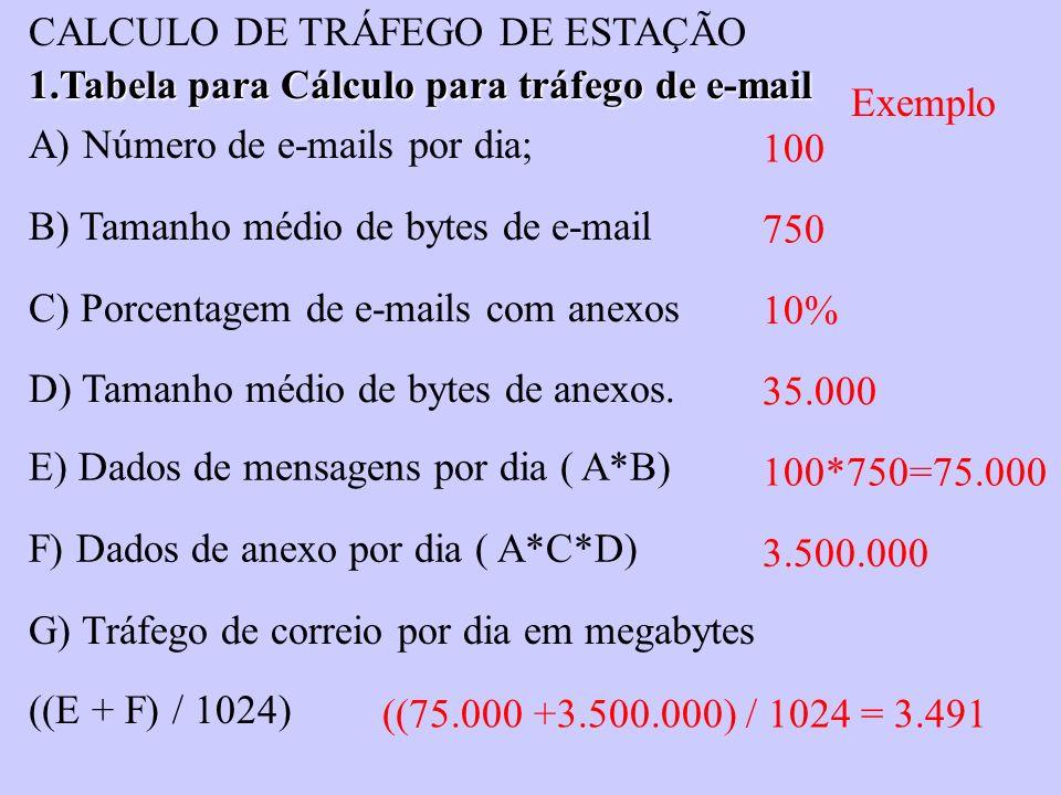 A) Número de e-mails por dia; B) Tamanho médio de bytes de e-mail C) Porcentagem de e-mails com anexos D) Tamanho médio de bytes de anexos. E) Dados d