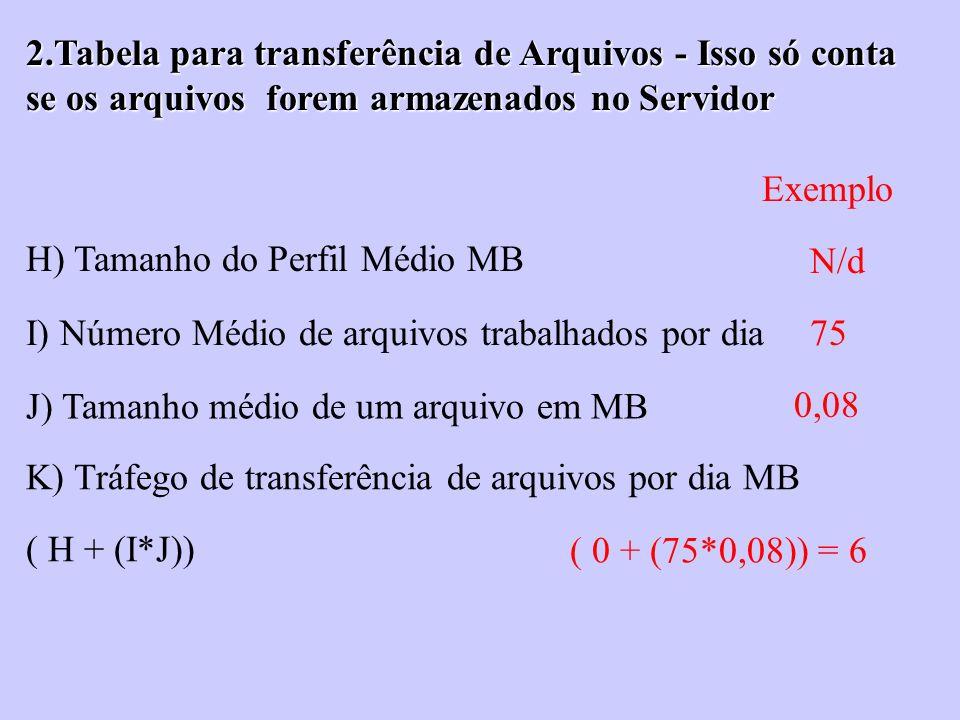 H) Tamanho do Perfil Médio MB I) Número Médio de arquivos trabalhados por dia J) Tamanho médio de um arquivo em MB K) Tráfego de transferência de arqu