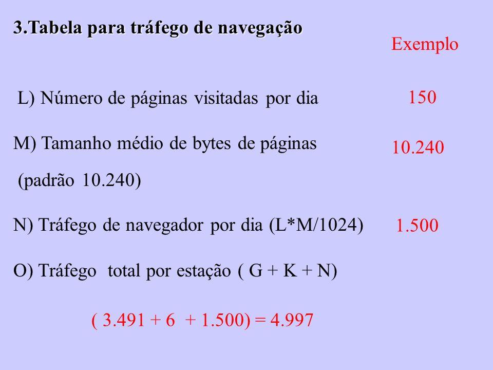 L) Número de páginas visitadas por dia M) Tamanho médio de bytes de páginas (padrão 10.240) N) Tráfego de navegador por dia (L*M/1024) O) Tráfego tota
