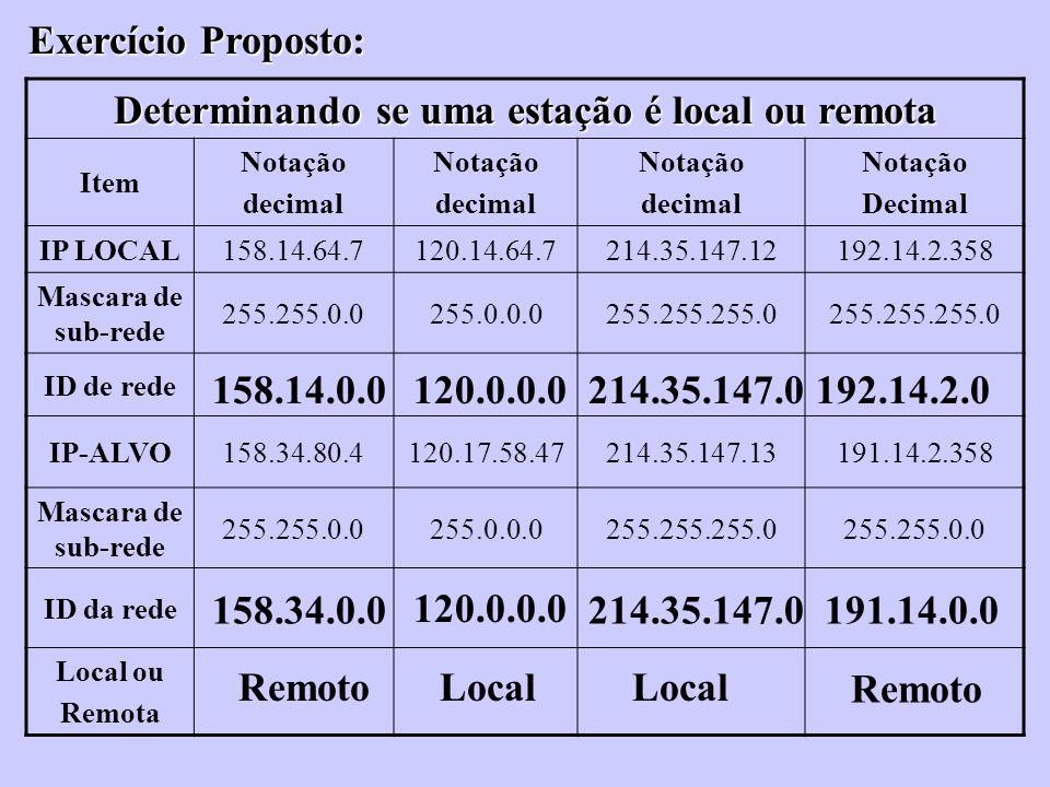 Exercício Proposto: Determinando se uma estação é local ou remota Item Notação decimal Notação decimal Notação decimal Notação Decimal IP LOCAL158.14.