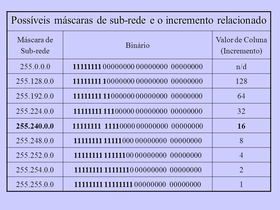 Possíveis máscaras de sub-rede e o incremento relacionado Máscara de Sub-rede Binário Valor de Coluna (Incremento) 255.0.0.011111111 00000000 00000000