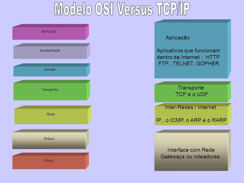 Física Rede Enlace Transporte Sessão Apresentação Aplicação Inter-Redes / Internet IP, o ICMP, o ARP e o RARP Interface com Rede Gateways ou roteadore