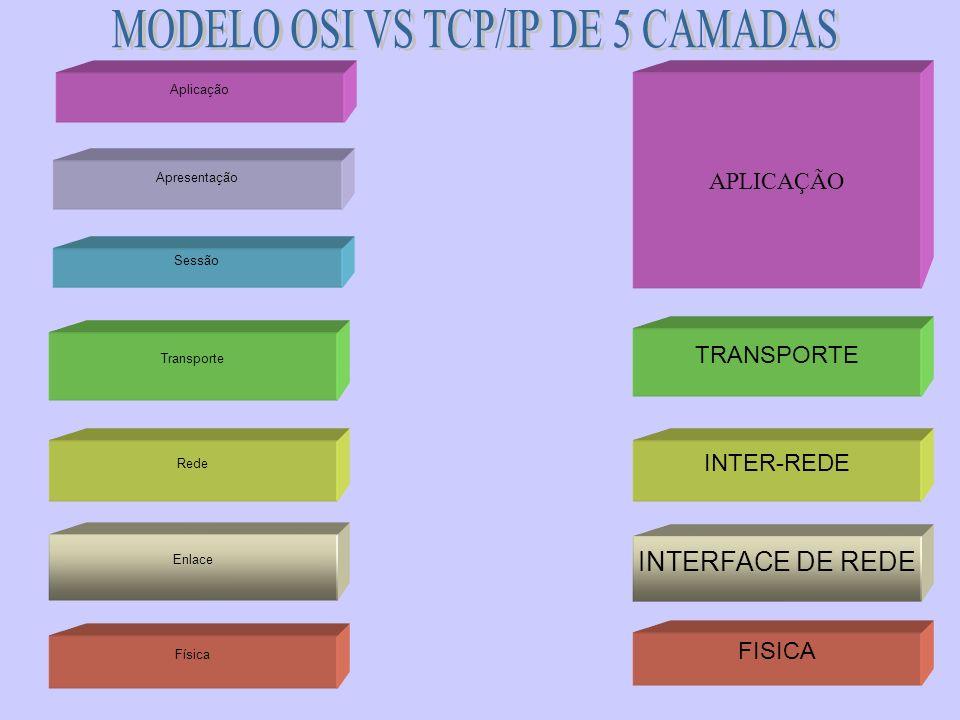 Física Rede Enlace Transporte Sessão Apresentação Aplicação APLICAÇÃO TRANSPORTE INTER-REDE INTERFACE DE REDE FISICA