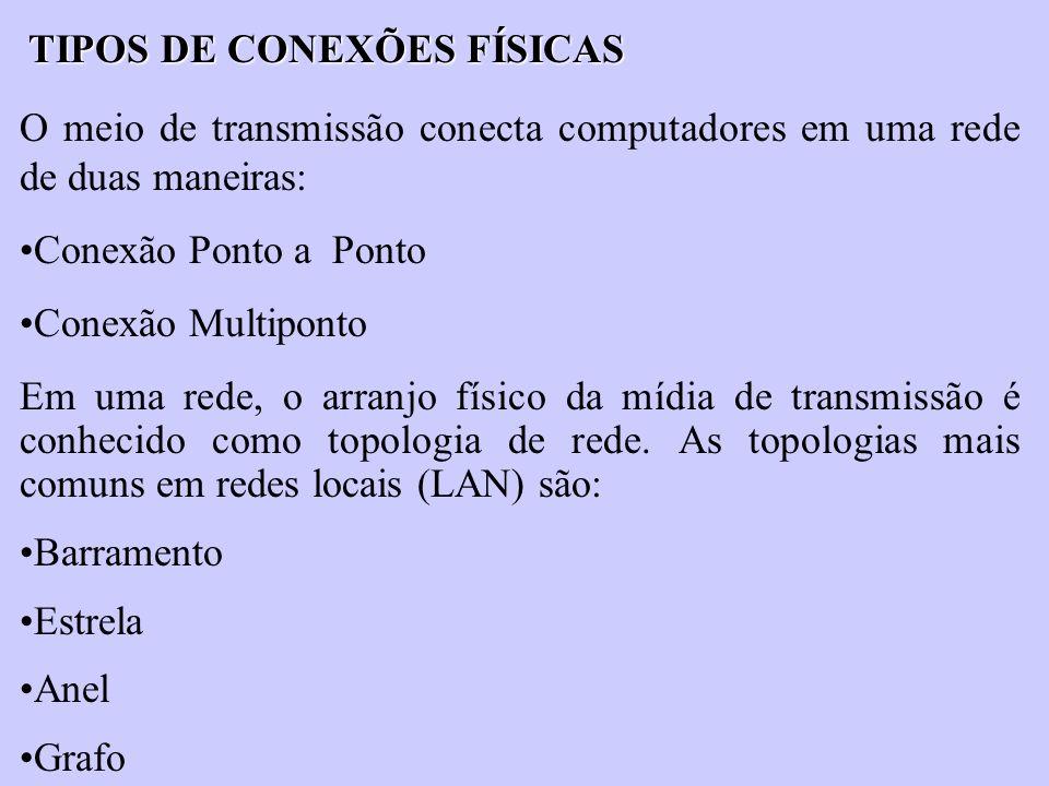 TIPOS DE CONEXÕES FÍSICAS O meio de transmissão conecta computadores em uma rede de duas maneiras: Conexão Ponto a Ponto Conexão Multiponto Em uma red