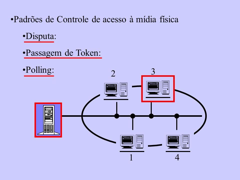 Padrões de Controle de acesso à mídia física Disputa: Passagem de Token: Polling: 2 3 1 4