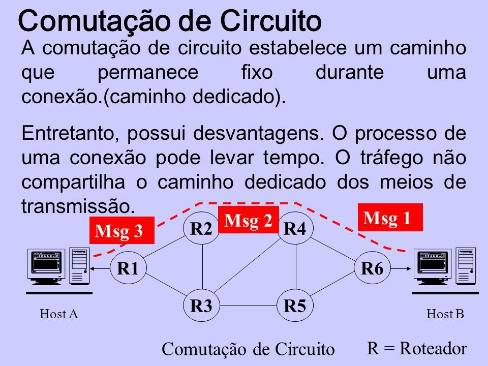 Comutação de Circuito A comutação de circuito estabelece um caminho que permanece fixo durante uma conexão.(caminho dedicado). Entretanto, possui desv