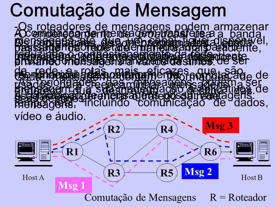Comutação de Mensagem A comutação de mensagem trata cada mensagem como uma entidade independente. Cada mensagem contém informações de endereço que des