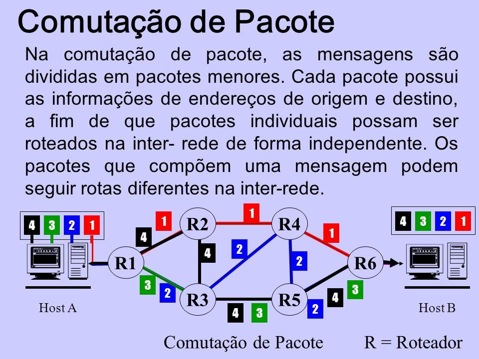 Comutação de Pacote 1234 1 1 1 2 2 2 2 12 3 3 3 3 4 4 4 4 4 Host A R1 R2 R3 R4 R5 R6 Host B Comutação de PacoteR = Roteador Na comutação de pacote, as