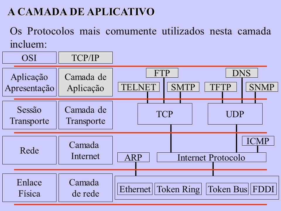 Os Protocolos mais comumente utilizados nesta camada incluem: FTPDNS SNMPTFTPSMTPTELNET TCPUDP ICMP ARPInternet Protocolo EthernetToken RingToken BusF