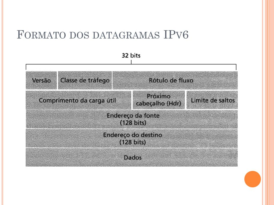 F ORMATO DOS DATAGRAMAS IP V 6