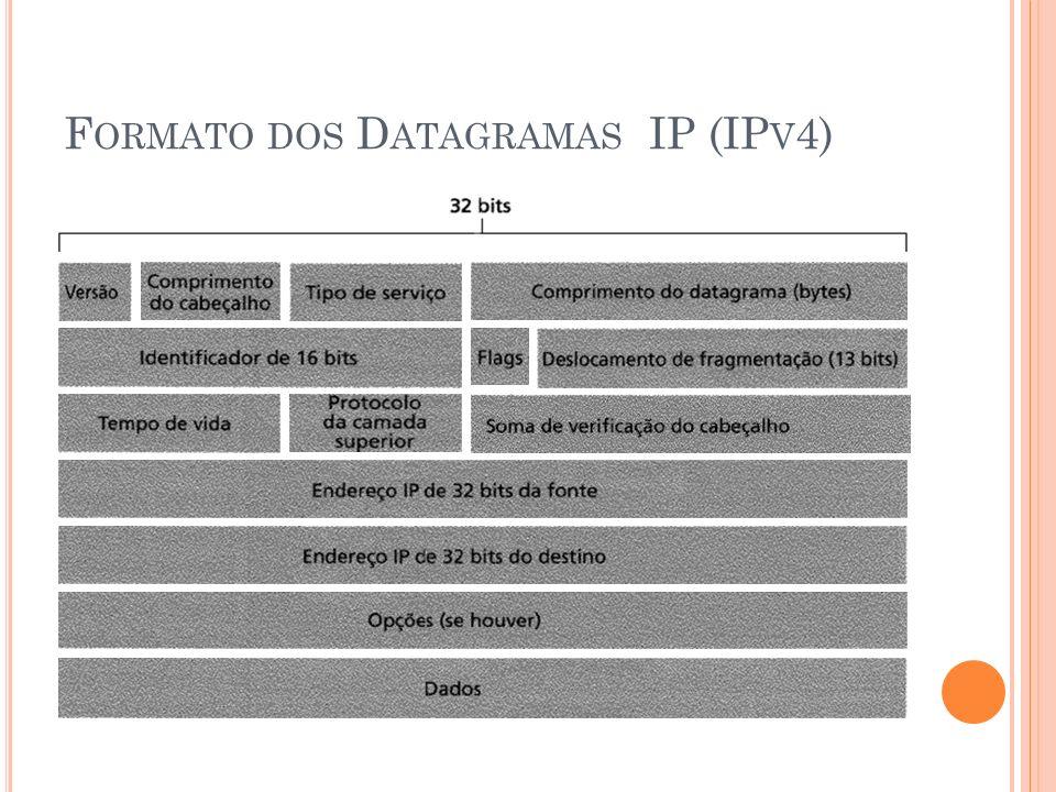 F ORMATO DOS D ATAGRAMAS IP (IP V 4)