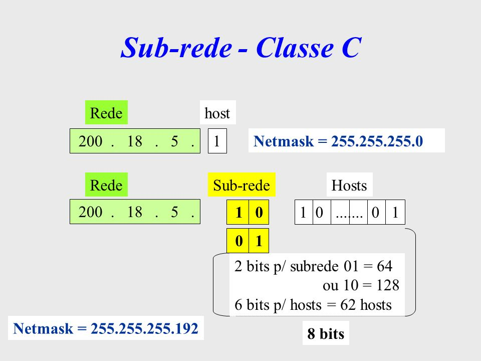 Redehost 200. 18. 5.1 Netmask = 255.255.255.0 200. 18. 5. 1 0....... 0 1 RedeSub-redeHosts 8 bits 2 bits p/ subrede 01 = 64 ou 10 = 128 6 bits p/ host