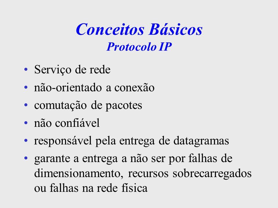 Arquitetura TCP/IP Aplicação Transporte Inter-rede Host/rede ou Interface de Rede ou Física