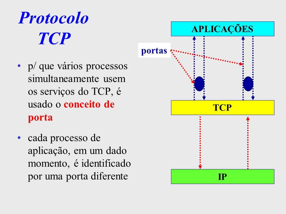 Portas TCP IP APLICAÇÕES portas As portas abaixo de 256 são chamadas portas conhecidas e reservadas p/ serviços-padrão (RFC 1700) AplicaçãoPortas Default FTP20 dados 21 controle TELNET23 SNMP161 162 (trap)