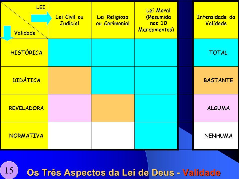 15 LEI Validade Lei Civil ou Judicial Lei Religiosa ou Cerimonial Lei Moral (Resumida nos 10 Mandamentos) Intensidade da Validade HISTÓRICATOTAL DIDÁT